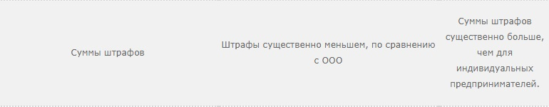 Сумма штрафов ИП и ООО