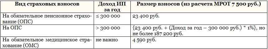Фиксированные взносы ИП в 2019 году